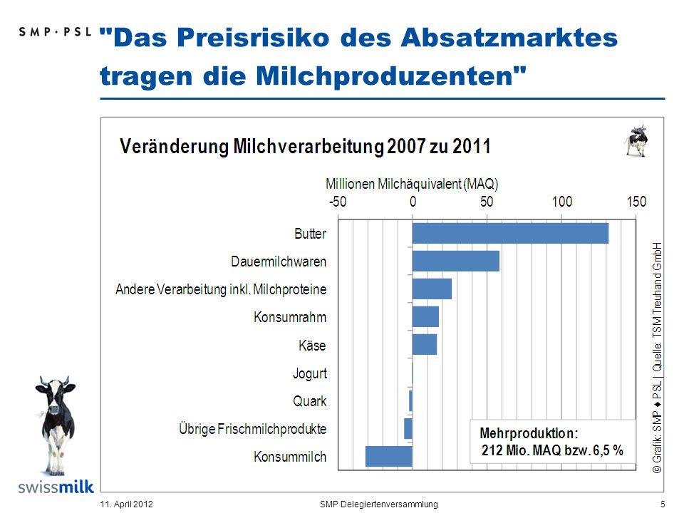 Das Preisrisiko des Absatzmarktes tragen die Milchproduzenten 11.