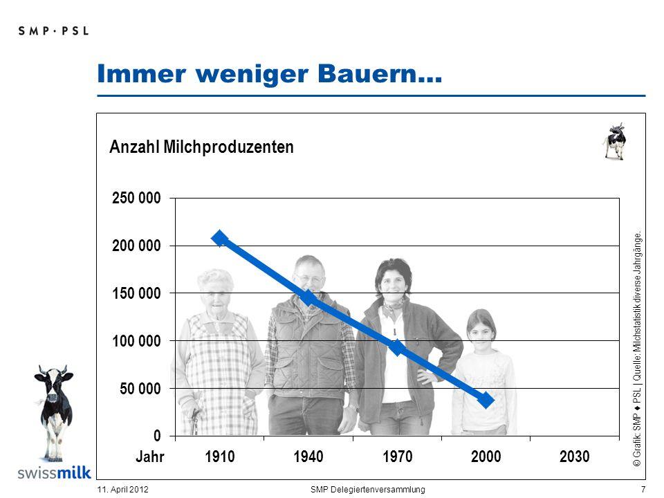 Immer weniger Bauern… 11. April 2012SMP Delegiertenversammlung 8