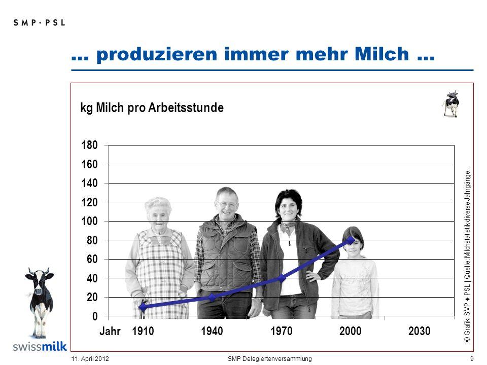 … produzieren immer mehr Milch … 11. April 2012SMP Delegiertenversammlung 10