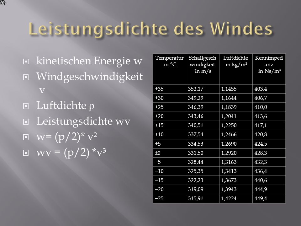 kinetischen Energie w Windgeschwindigkeit v Luftdichte ρ Leistungsdichte wv w= (p/2)* v² wv = (p/2) *v³ Temperatur in °C Schallgesch windigkeit in m/s Luftdichte in kg/m³ Kennimped anz in Ns/m³ +35352,171,1455403,4 +30349,291,1644406,7 +25346,391,1839410,0 +20343,461,2041413,6 +15340,511,2250417,1 +10337,541,2466420,8 +5334,531,2690424,5 ±0331,501,2920428,3 5328,441,3163432,3 10325,351,3413436,4 15322,231,3673440,6 20319,091,3943444,9 25315,911,4224449,4