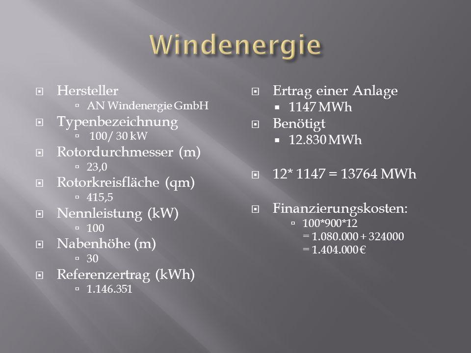 Hersteller AN Windenergie GmbH Typenbezeichnung 100/ 30 kW Rotordurchmesser (m) 23,0 Rotorkreisfläche (qm) 415,5 Nennleistung (kW) 100 Nabenhöhe (m) 3