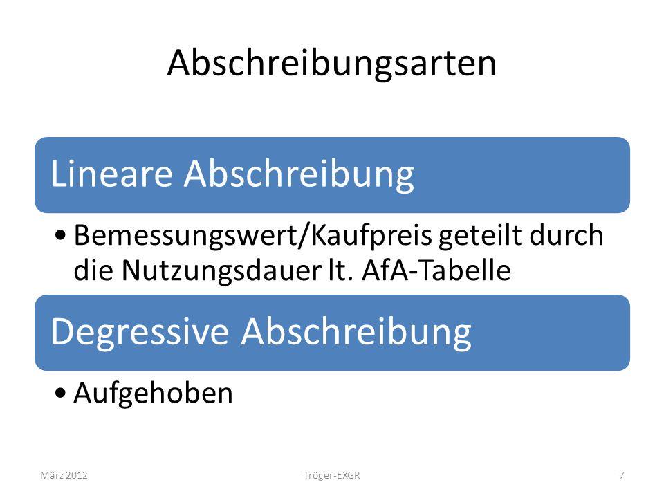 Abschreibungsarten Lineare Abschreibung Bemessungswert/Kaufpreis geteilt durch die Nutzungsdauer lt. AfA-Tabelle Degressive Abschreibung Aufgehoben Mä