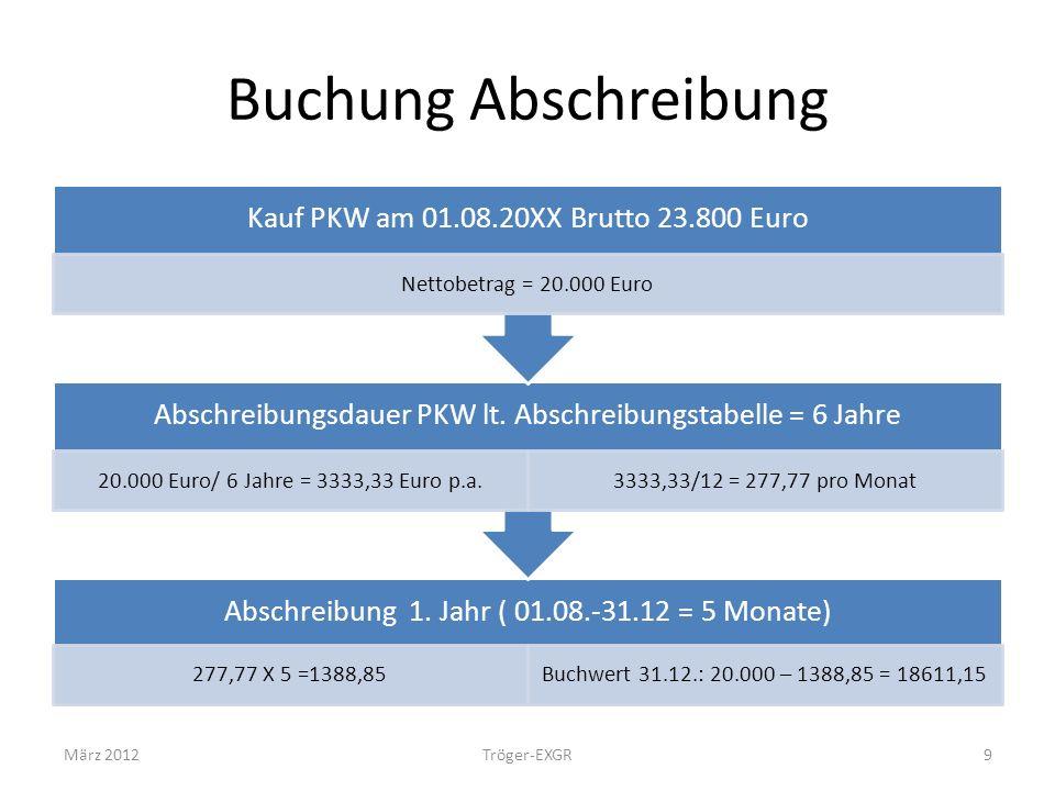 Buchung Abschreibung Abschreibung 1. Jahr ( 01.08.-31.12 = 5 Monate) 277,77 X 5 =1388,85Buchwert 31.12.: 20.000 – 1388,85 = 18611,15 Abschreibungsdaue