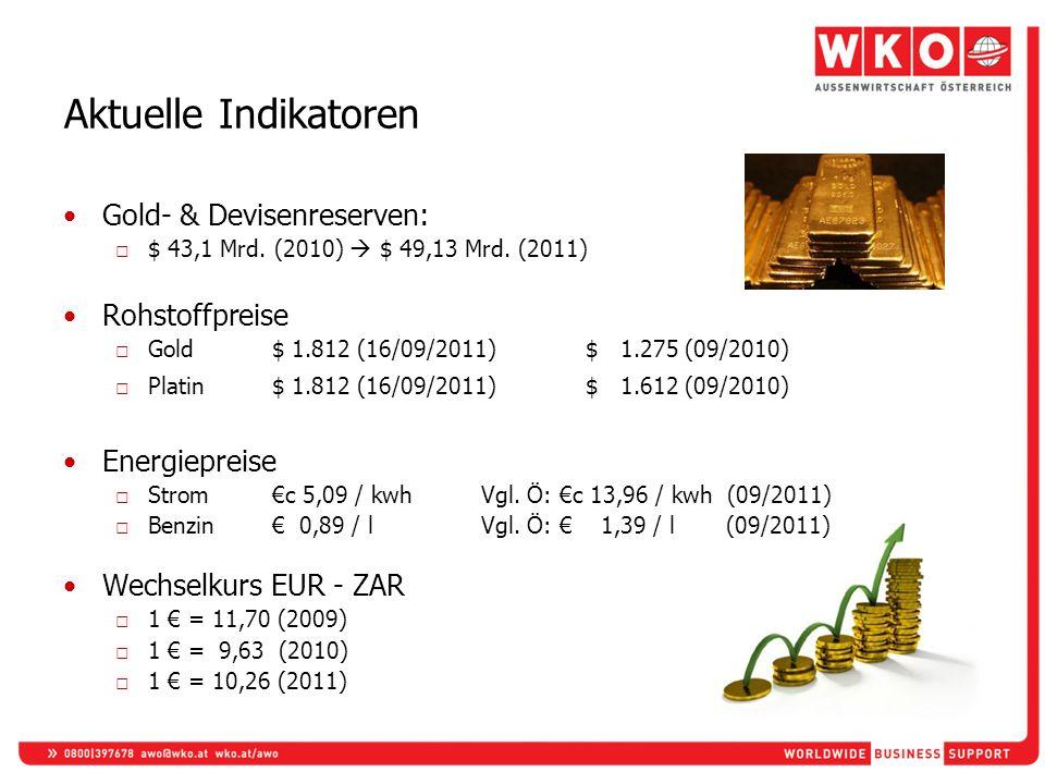 Aktuelle Indikatoren Gold- & Devisenreserven: $ 43,1 Mrd. (2010) $ 49,13 Mrd. (2011) Rohstoffpreise Gold$ 1.812 (16/09/2011)$ 1.275 (09/2010) Platin$