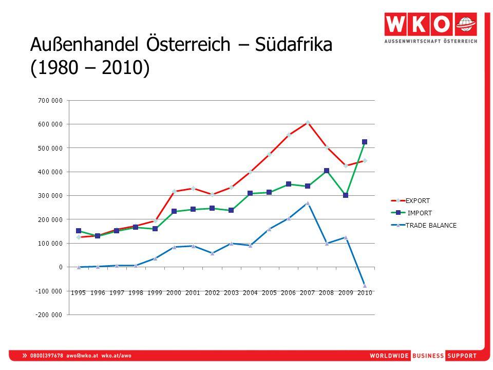 Außenhandel Österreich – Südafrika (1980 – 2010)