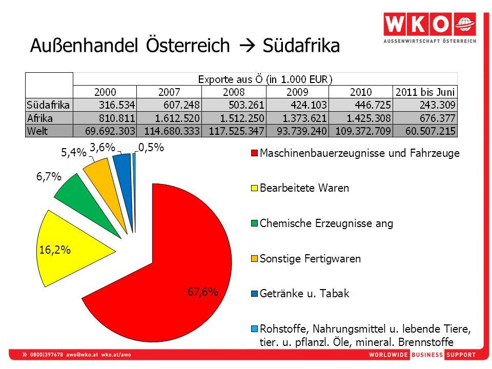 Außenhandel Österreich Südafrika