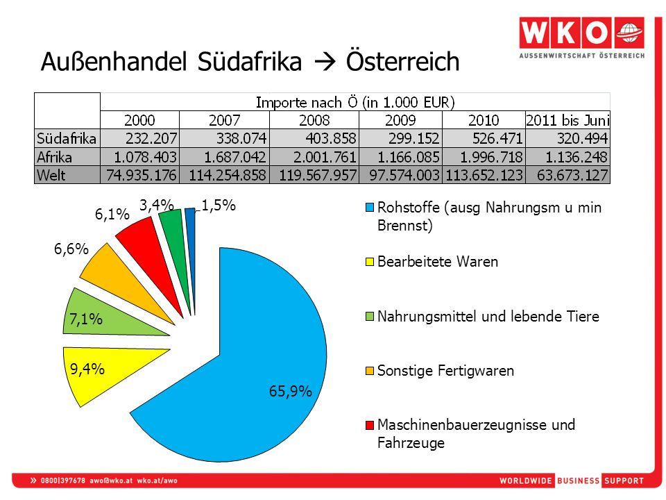 Außenhandel Südafrika Österreich
