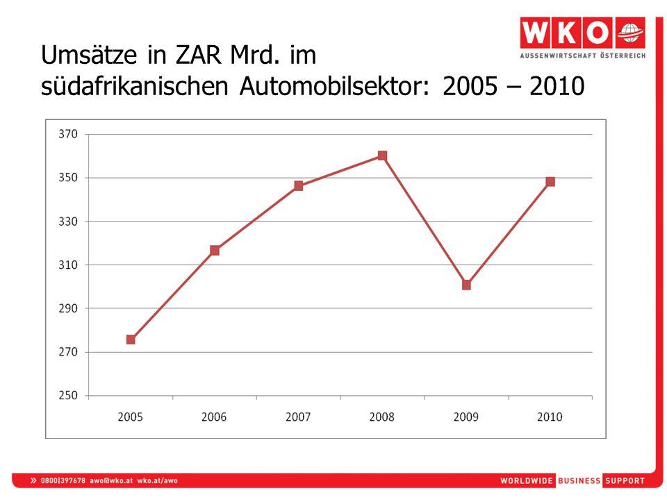 Umsätze in ZAR Mrd. im südafrikanischen Automobilsektor: 2005 – 2010