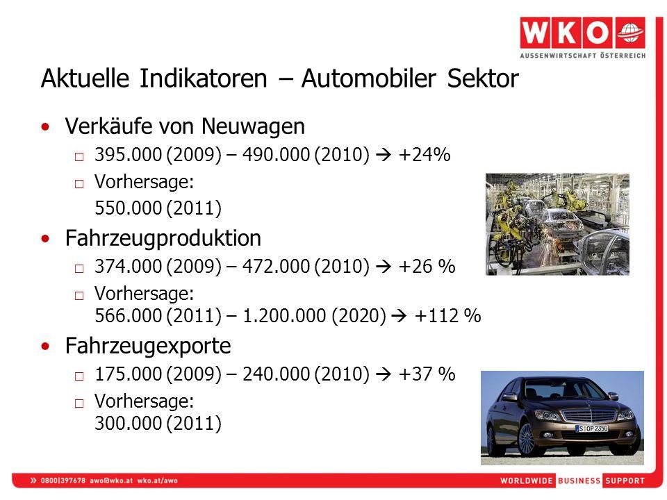 Aktuelle Indikatoren – Automobiler Sektor Verkäufe von Neuwagen 395.000 (2009) – 490.000 (2010) +24% Vorhersage: 550.000 (2011) Fahrzeugproduktion 374