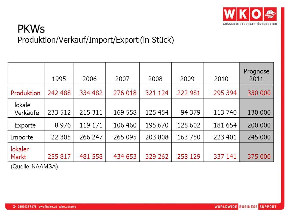 PKWs Produktion/Verkauf/Import/Export (in Stück) 199520062007200820092010 Prognose 2011 Produktion242 488334 482276 018321 124222 981295 394330 000 lo