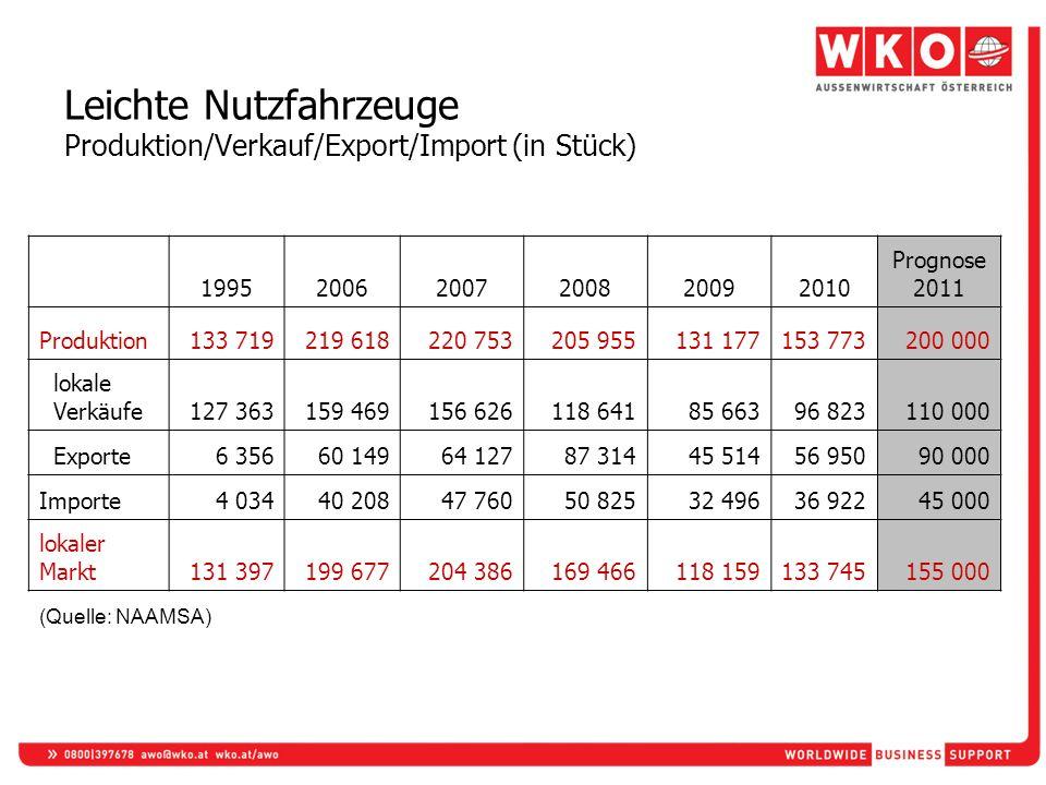 Leichte Nutzfahrzeuge Produktion/Verkauf/Export/Import (in Stück) 199520062007200820092010 Prognose 2011 Produktion133 719219 618220 753205 955131 177