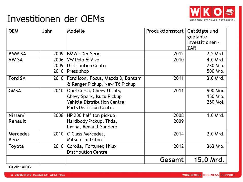 Investitionen der OEMs OEMJahrModelleProduktionsstartGetätigte und geplante Investitionen - ZAR BMW SA2009BMW – 3er Serie20122,2 Mrd. VW SA2006 2009 2