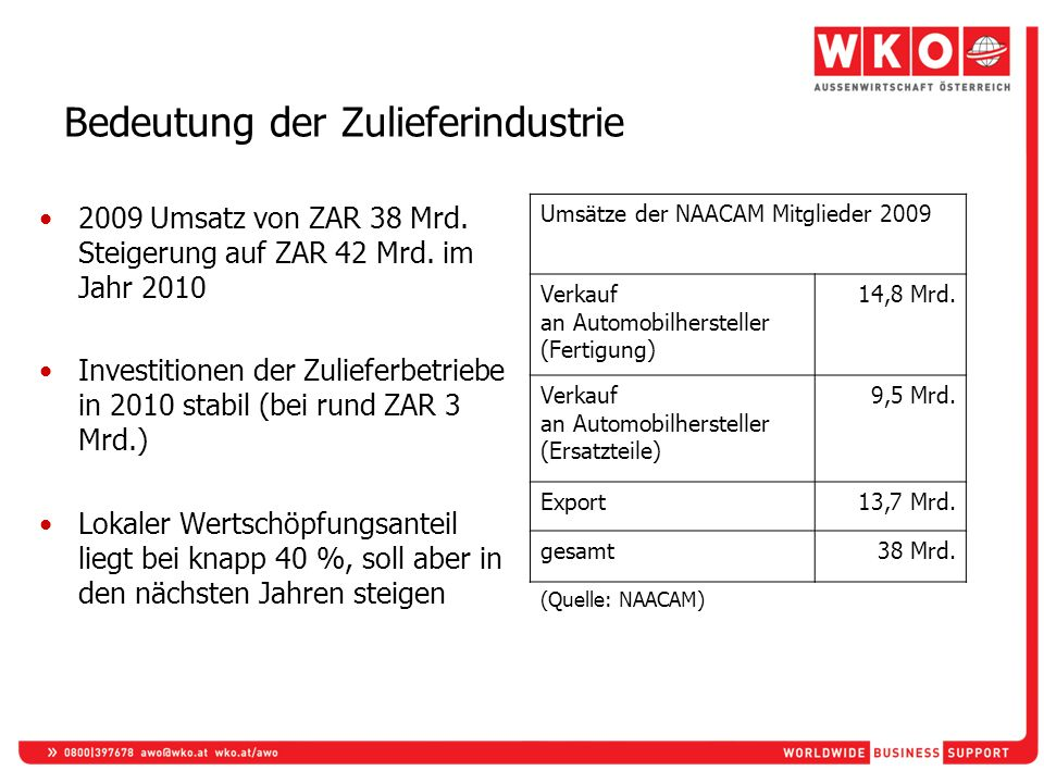 Bedeutung der Zulieferindustrie 2009 Umsatz von ZAR 38 Mrd. Steigerung auf ZAR 42 Mrd. im Jahr 2010 Investitionen der Zulieferbetriebe in 2010 stabil