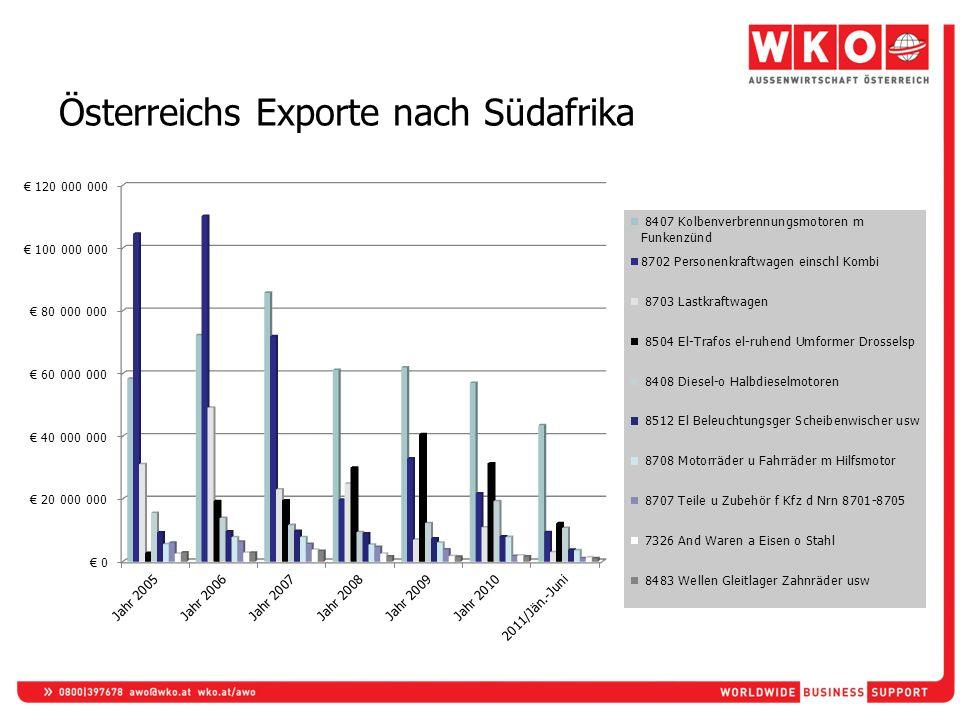 Österreichs Exporte nach Südafrika