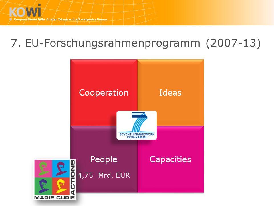 Capacities People Ideas Cooperation 7. EU-Forschungsrahmenprogramm (2007-13) 4,75 Mrd. EUR