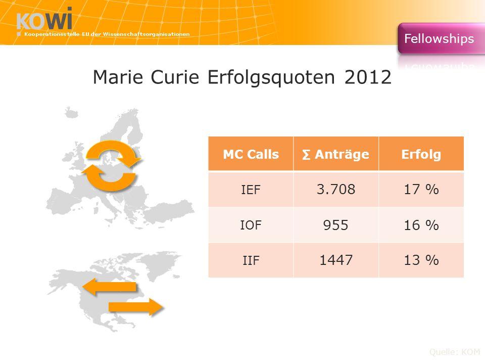 Marie Curie Erfolgsquoten 2012 Quelle: KOM MC Calls AnträgeErfolg IEF 3.70817 % IOF 95516 % IIF 144713 %