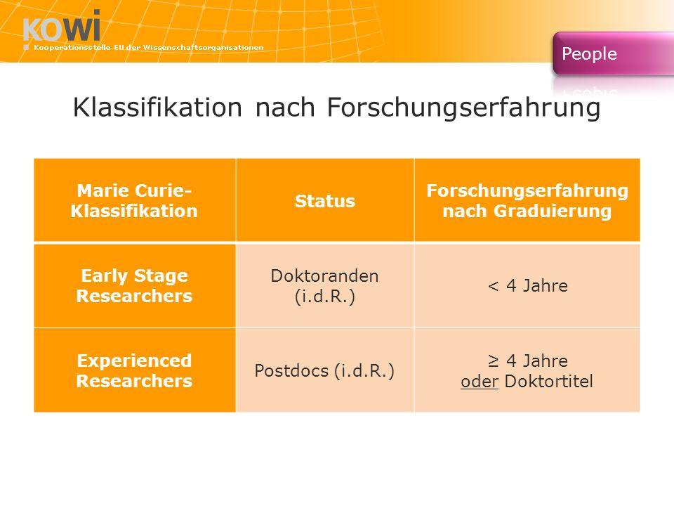 Klassifikation nach Forschungserfahrung Marie Curie- Klassifikation Status Forschungserfahrung nach Graduierung Early Stage Researchers Doktoranden (i