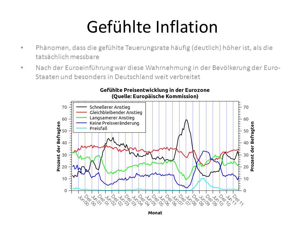 Gefühlte Inflation Phänomen, dass die gefühlte Teuerungsrate häufig (deutlich) höher ist, als die tatsächlich messbare Nach der Euroeinführung war diese Wahrnehmung in der Bevölkerung der Euro- Staaten und besonders in Deutschland weit verbreitet