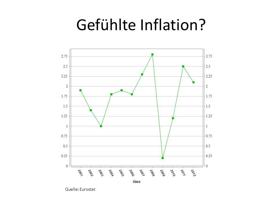 Inflationsraten Die gefühlte Inflation lag daher im Jahr 2002 deutlich höher als im Jahr 2001, obwohl die Teuerungsrate mit 1,4% tatsächlich weit geringer war Insgesamt war die Inflationsrate in den ersten Jahren nach der Euroeinführung geringer, als in den letzten Jahren der DM Gemessen wurde vom IW-Köln eine Verschiebung des Preisgefüges, wobei die Löhne zwischen 1991 und 2011 stärker gestiegen seien als die Preise