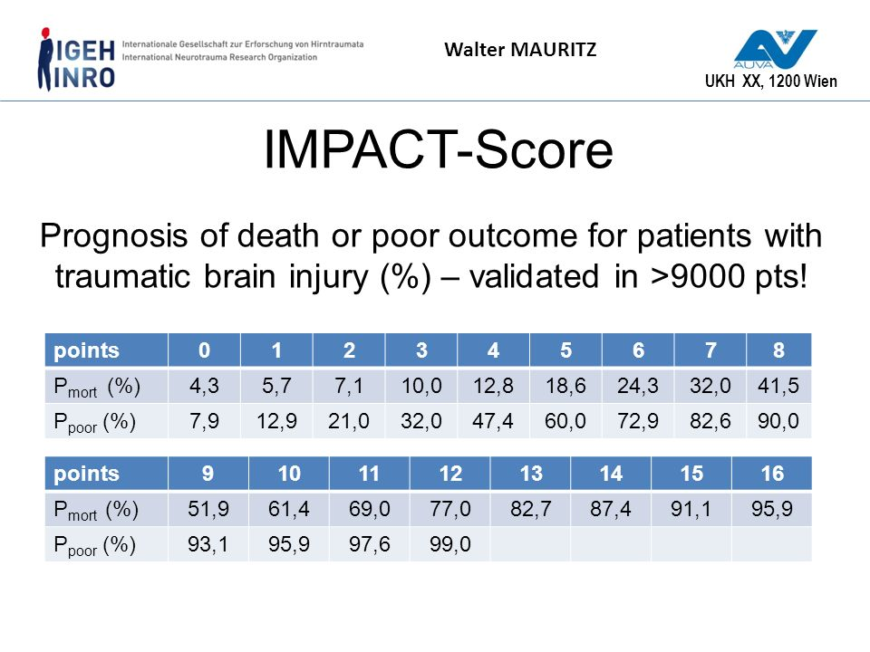 UKH XX, 1200 Wien Walter MAURITZ IMPACT-Score points012345678 P mort (%)4,35,77,110,012,818,624,332,041,5 P poor (%)7,912,921,032,047,460,072,982,690,