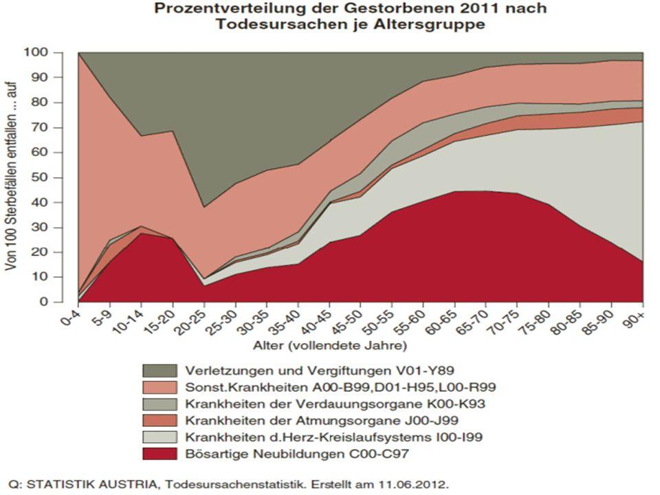 UKH XX, 1200 Wien Walter MAURITZ Epidemiologie 5,5% aller Todesfälle durch Verletzungen und Vergiftungen Häufigste Todesursache zwischen dem 1.