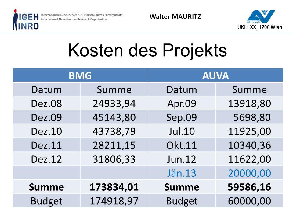 UKH XX, 1200 Wien Walter MAURITZ Kosten des Projekts BMGAUVA DatumSummeDatumSumme Dez.0824933,94Apr.0913918,80 Dez.0945143,80Sep.09 5698,80 Dez.104373