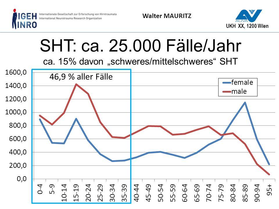 UKH XX, 1200 Wien Walter MAURITZ SHT: ca. 25.000 Fälle/Jahr ca. 15% davon schweres/mittelschweres SHT