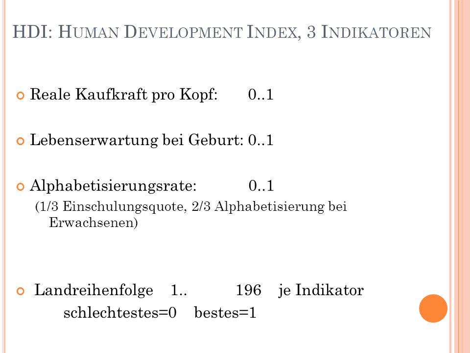 HDI: H UMAN D EVELOPMENT I NDEX, 3 I NDIKATOREN Reale Kaufkraft pro Kopf: 0..1 Lebenserwartung bei Geburt: 0..1 Alphabetisierungsrate: 0..1 (1/3 Einschulungsquote, 2/3 Alphabetisierung bei Erwachsenen) Landreihenfolge 1..