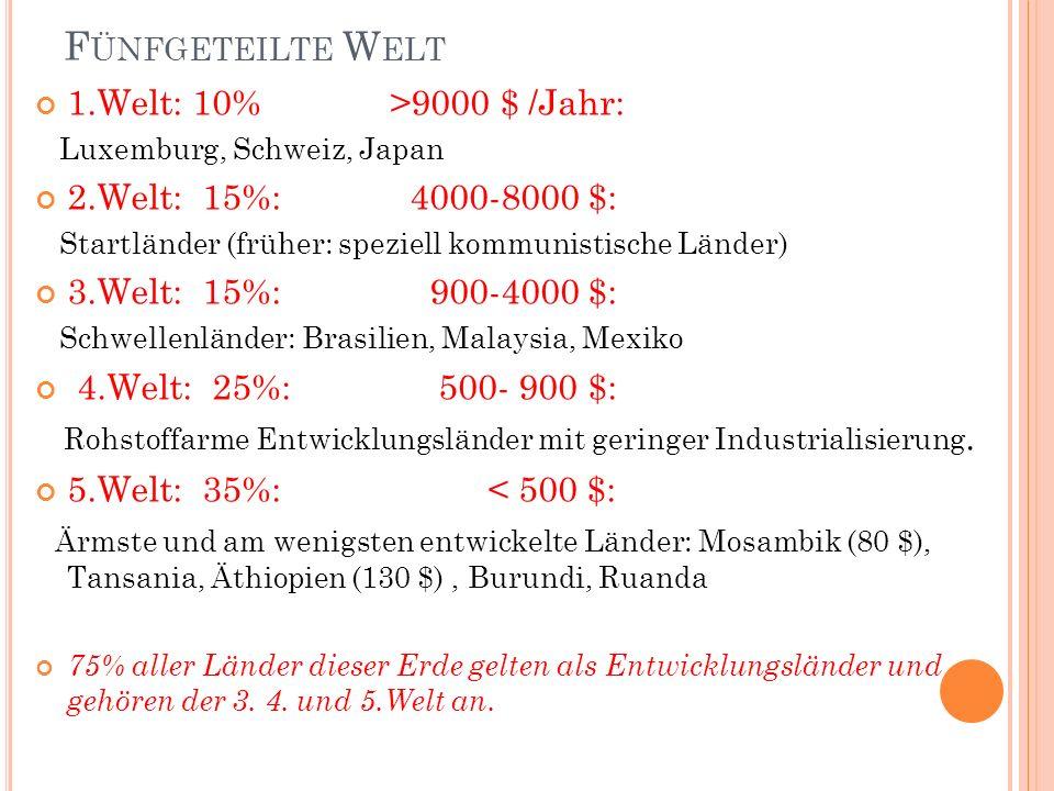 F ÜNFGETEILTE W ELT 1.Welt: 10% >9000 $ /Jahr: Luxemburg, Schweiz, Japan 2.Welt: 15%: 4000-8000 $: Startländer (früher: speziell kommunistische Länder) 3.Welt: 15%: 900-4000 $: Schwellenländer: Brasilien, Malaysia, Mexiko 4.Welt: 25%: 500- 900 $: Rohstoffarme Entwicklungsländer mit geringer Industrialisierung.