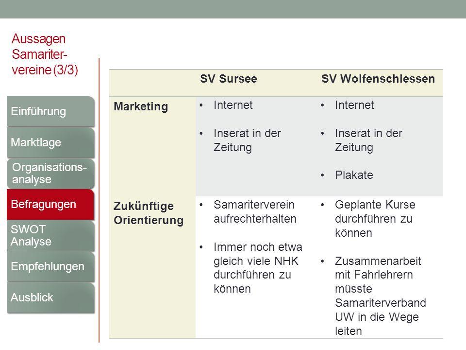 Aussagen Samariter- vereine (3/3) SV SurseeSV Wolfenschiessen Marketing Internet Inserat in der Zeitung Internet Inserat in der Zeitung Plakate Zukünf