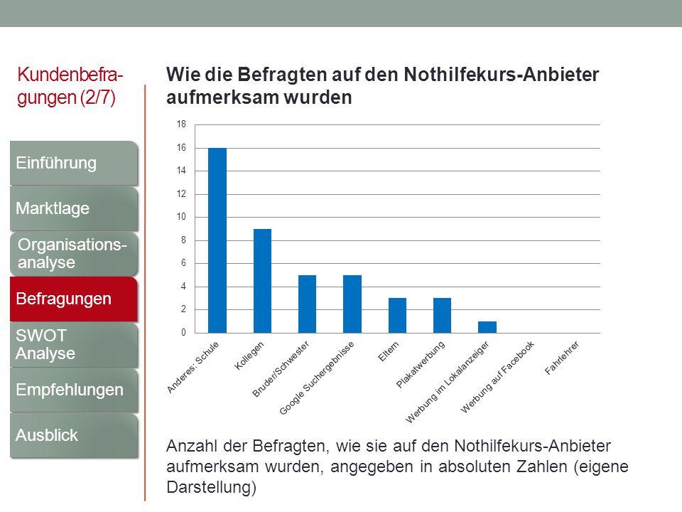 Kundenbefra- gungen (2/7) Wie die Befragten auf den Nothilfekurs-Anbieter aufmerksam wurden Anzahl der Befragten, wie sie auf den Nothilfekurs-Anbiete