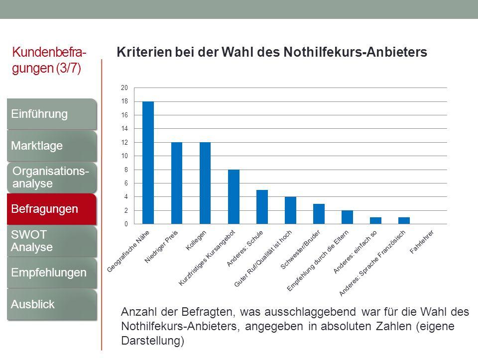 Kundenbefra- gungen (3/7) Kriterien bei der Wahl des Nothilfekurs-Anbieters Anzahl der Befragten, was ausschlaggebend war für die Wahl des Nothilfekur