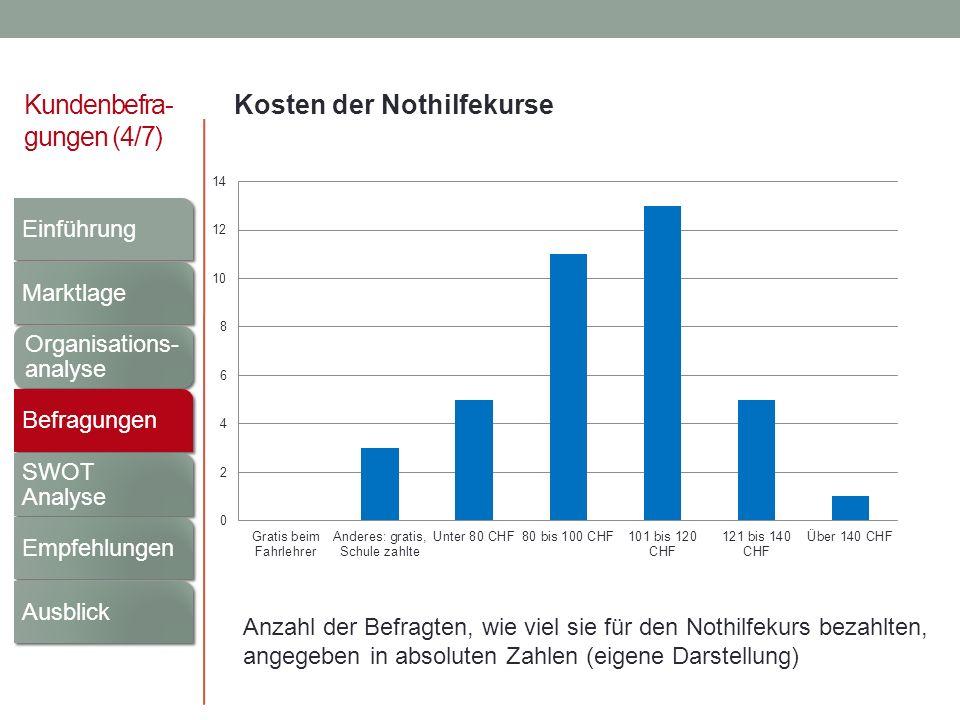 Kundenbefra- gungen (4/7) Kosten der Nothilfekurse Anzahl der Befragten, wie viel sie für den Nothilfekurs bezahlten, angegeben in absoluten Zahlen (e