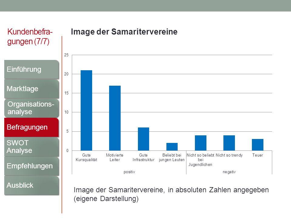 Kundenbefra- gungen (7/7) Image der Samaritervereine Image der Samaritervereine, in absoluten Zahlen angegeben (eigene Darstellung) Einführung Marktla