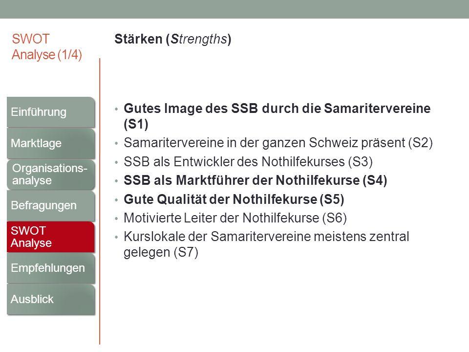 SWOT Analyse (1/4) Stärken (Strengths) Gutes Image des SSB durch die Samaritervereine (S1) Samaritervereine in der ganzen Schweiz präsent (S2) SSB als