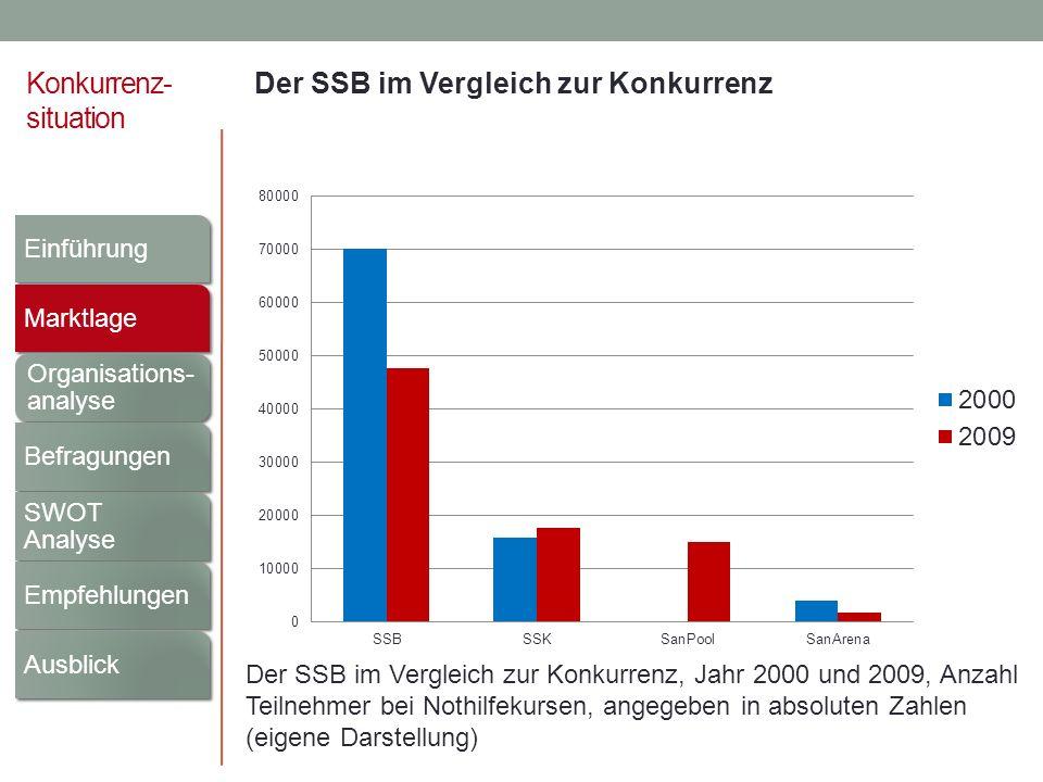 Konkurrenz- situation Der SSB im Vergleich zur Konkurrenz Der SSB im Vergleich zur Konkurrenz, Jahr 2000 und 2009, Anzahl Teilnehmer bei Nothilfekurse