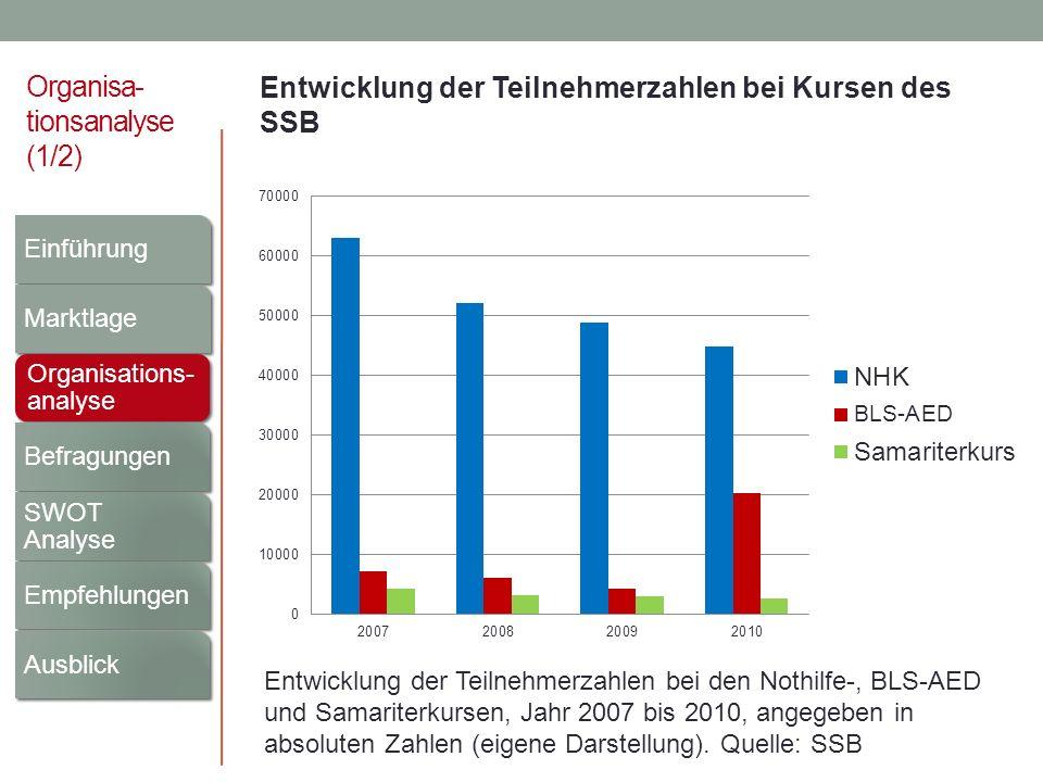 Organisa- tionsanalyse (1/2) Entwicklung der Teilnehmerzahlen bei Kursen des SSB Entwicklung der Teilnehmerzahlen bei den Nothilfe-, BLS-AED und Samar