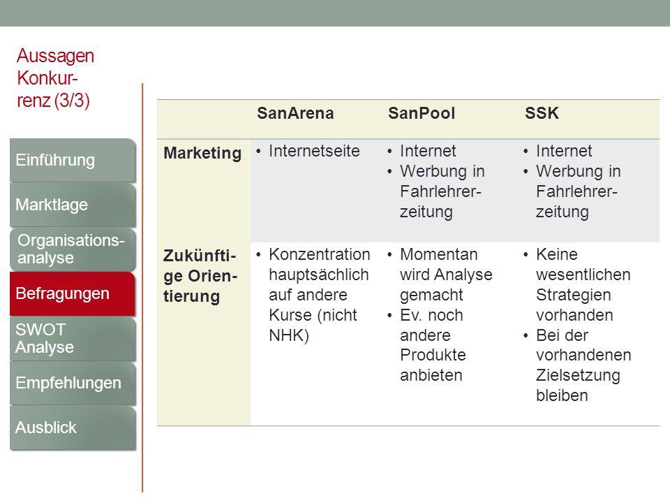 Aussagen Konkur- renz (3/3) SanArenaSanPoolSSK Marketing InternetseiteInternet Werbung in Fahrlehrer- zeitung Internet Werbung in Fahrlehrer- zeitung