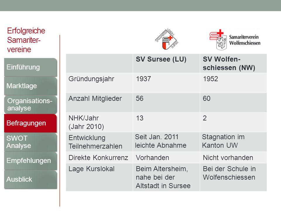 Erfolgreiche Samariter- vereine SV Sursee (LU)SV Wolfen- schiessen (NW) Gründungsjahr19371952 Anzahl Mitglieder5660 NHK/Jahr (Jahr 2010) 132 Entwicklu