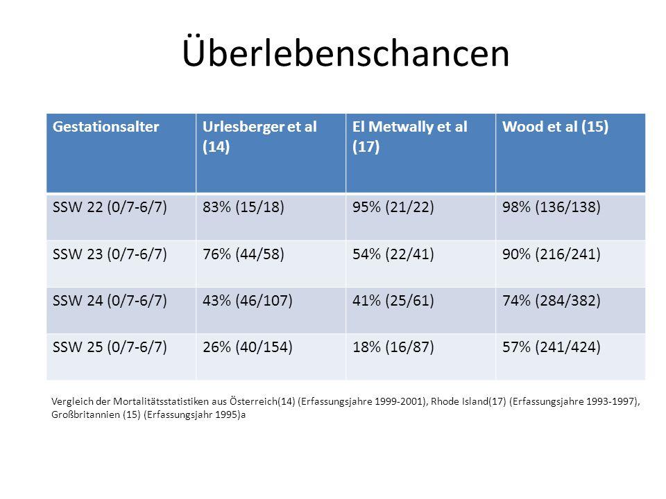 Überlebenschancen GestationsalterUrlesberger et al (14) El Metwally et al (17) Wood et al (15) SSW 22 (0/7-6/7)83% (15/18)95% (21/22)98% (136/138) SSW 23 (0/7-6/7)76% (44/58)54% (22/41)90% (216/241) SSW 24 (0/7-6/7)43% (46/107)41% (25/61)74% (284/382) SSW 25 (0/7-6/7)26% (40/154)18% (16/87)57% (241/424) Vergleich der Mortalitätsstatistiken aus Österreich(14) (Erfassungsjahre 1999-2001), Rhode Island(17) (Erfassungsjahre 1993-1997), Großbritannien (15) (Erfassungsjahr 1995)a