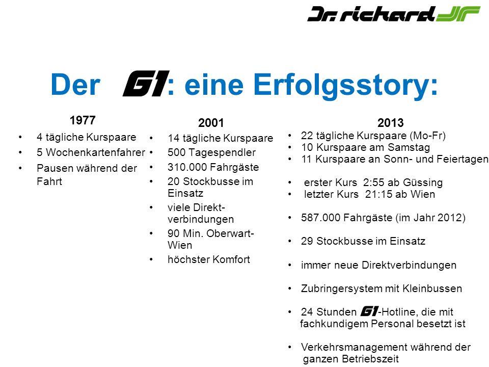 Der : eine Erfolgsstory: 1977 4 tägliche Kurspaare 5 Wochenkartenfahrer Pausen während der Fahrt 2001 14 tägliche Kurspaare 500 Tagespendler 310.000 Fahrgäste 20 Stockbusse im Einsatz viele Direkt- verbindungen 90 Min.