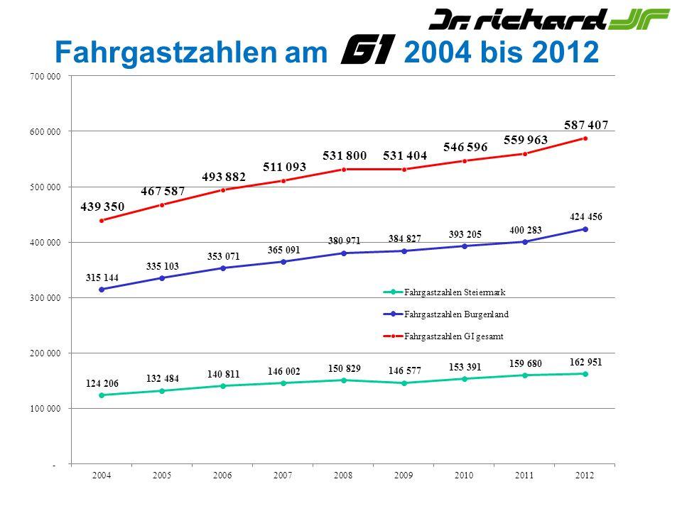 Fahrgastzahlen am 2004 bis 2012