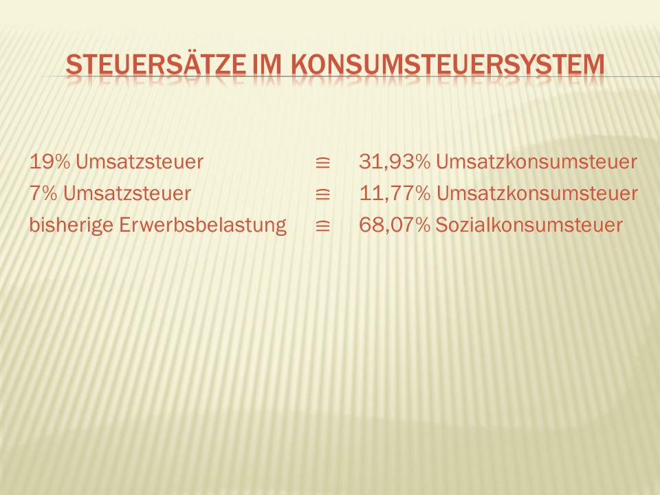 19% Umsatzsteuer 31,93% Umsatzkonsumsteuer 7% Umsatzsteuer 11,77% Umsatzkonsumsteuer bisherige Erwerbsbelastung 68,07% Sozialkonsumsteuer