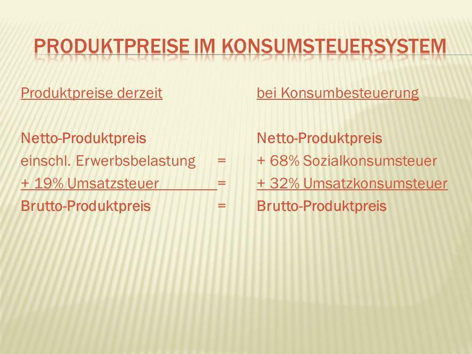 Produktpreise derzeit bei Konsumbesteuerung Netto-Produktpreis einschl.