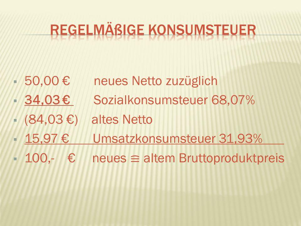 50,00 neues Netto zuzüglich 34,03 Sozialkonsumsteuer 68,07% (84,03 ) altes Netto 15,97 Umsatzkonsumsteuer 31,93% 100,- neues altem Bruttoproduktpreis