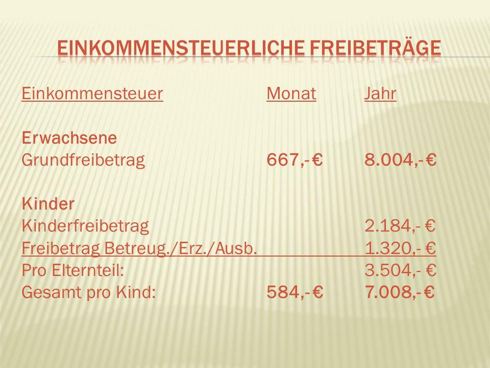 Erwachsene: Grundsicherung374,- Wohnkosten durchschnittlich290,- Durchschn.