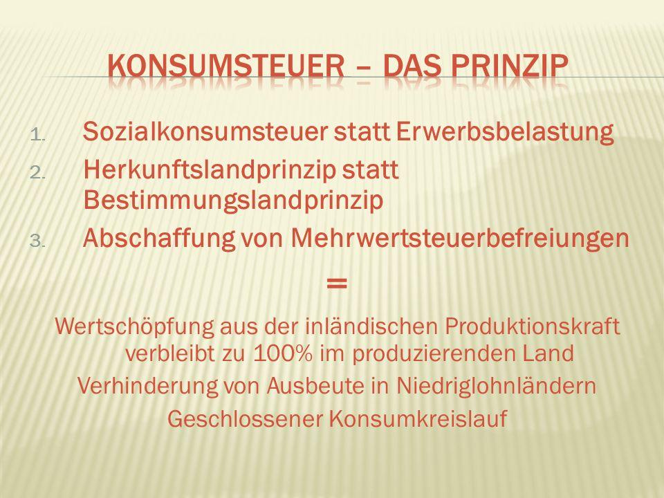 1. Sozialkonsumsteuer statt Erwerbsbelastung 2.