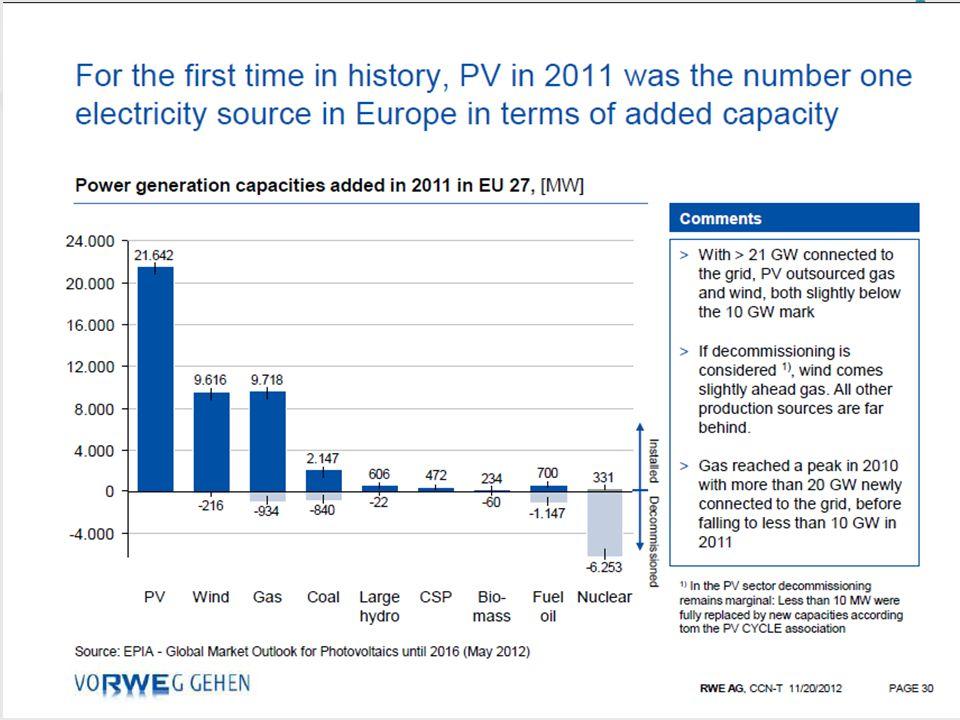 Wirtschaftlichkeit Investitionskosten für – PV-Anlage mit 8 kWp – ca. 8000 kWh Stromproduktion pro Jahr – Stromspeichersystem dreiphasig mit 8 kWh Spe