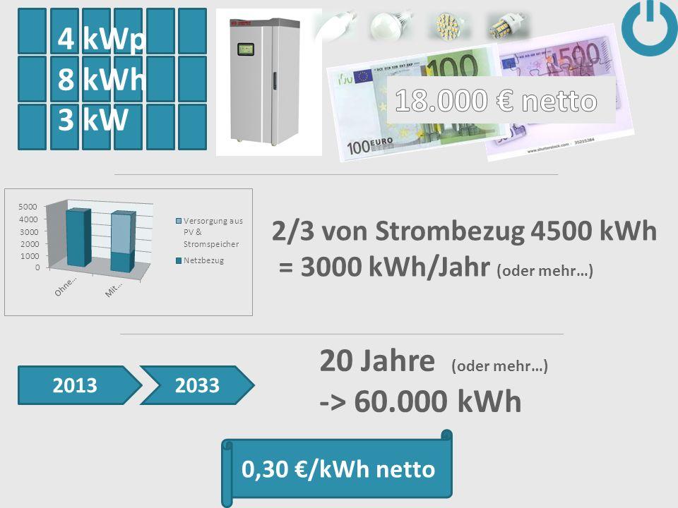 4 kWp 8 kWh 3 kW 20 Jahre (oder mehr…) -> 60.000 kWh 2/3 von Strombezug 4500 kWh = 3000 kWh/Jahr (oder mehr…) 20132033 0,30 /kWh netto
