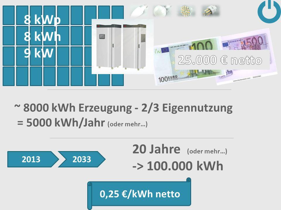 8 kWp 8 kWh 9 kW 20 Jahre (oder mehr…) -> 100.000 kWh ~ 8000 kWh Erzeugung - 2/3 Eigennutzung = 5000 kWh/Jahr (oder mehr…) 20132033 0,25 /kWh netto